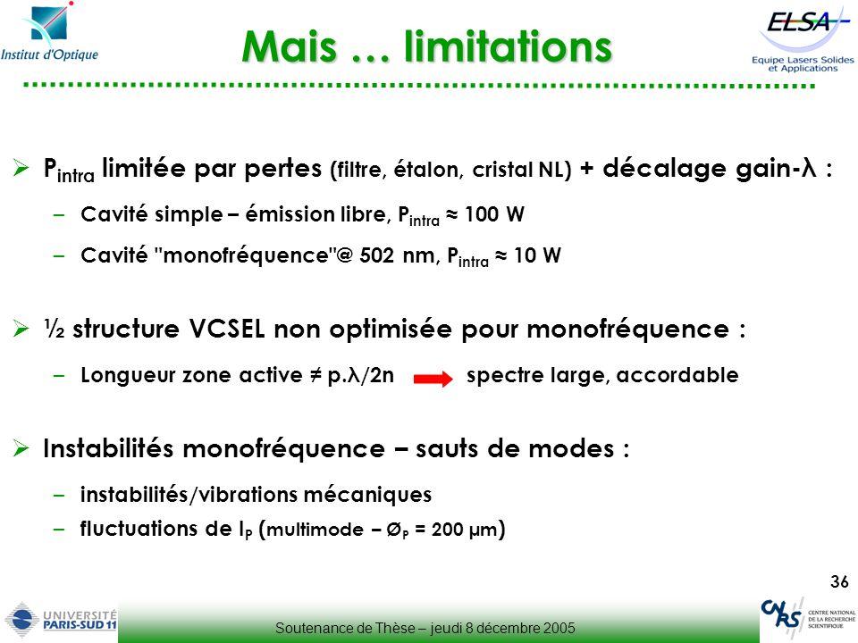 36 Mais … limitations P intra limitée par pertes (filtre, étalon, cristal NL) + décalage gain-λ : – Cavité simple – émission libre, P intra 100 W – Ca