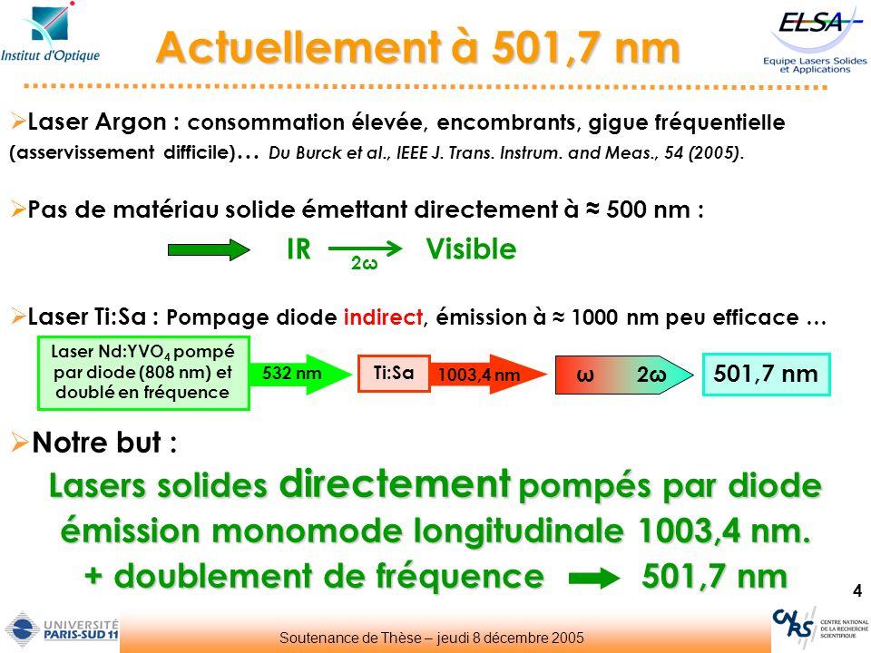 35 Résultats à 502 nm Objectifs atteints avec une architecture simple 60 mW pour 6 W de pompe Emission monomode longitudinale Analyseur Fabry-Perot (ISL 1,5 GHz) 6,5 MHz Sans asservissement : Δυ < 6,5 MHz Soutenance de Thèse – jeudi 8 décembre 2005