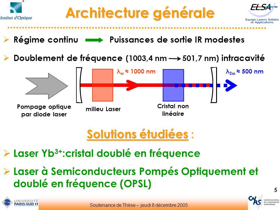 5 Architecture générale Soutenance de Thèse – jeudi 8 décembre 2005 Doublement de fréquence (1003,4 nm 501,7 nm) intracavité Régime continu Puissances