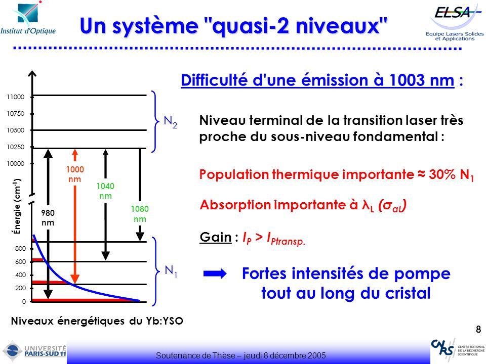 19 Soutenance de Thèse – jeudi 8 décembre 2005 Cavité pour le doublement de fréquence θ 8°, T 1003 0,5% P intra 15-20 W Cristal non linéaire: KNbO 3 (9,5 mm) d eff 9 pm.V -1 >> d eff (LBO) 0,9 pm.V -1 Accord de phase Non-Critique Type I par la température ( 76 °C) Cristal non linéaire efficace (d eff élevé) Cristal non linéaire Minimiser les pertes à 1003 nm 501,7 nm W KNbO3 90 µm Rotateur de Faraday
