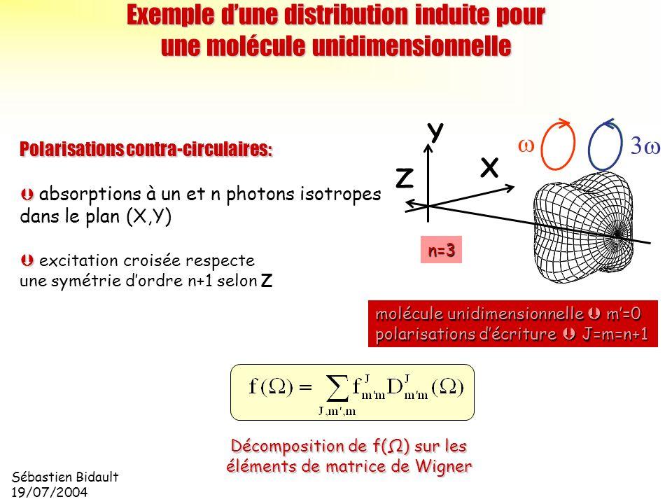 Sébastien Bidault 19/07/2004 Polarisations contra-circulaires: absorptions à un et n photons isotropes dans le plan (X,Y) excitation croisée respecte
