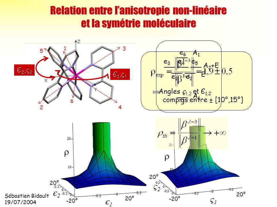 Sébastien Bidault 19/07/2004 є1є1 є2є2 20° -20° 20° ς1ς1 ς2ς2 -20° 20° Angles ς 1,2 et Є 1,2 compris entre ± [10°,15°] 1 2 3 4 5 6 Relation entre lani