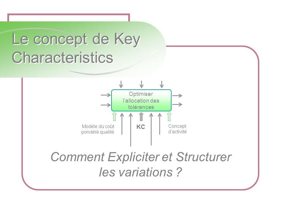 Le concept de Key Characteristics Comment Expliciter et Structurer les variations ? Modèle du coût pondéré qualité KC Concept dactivité Optimiser lall