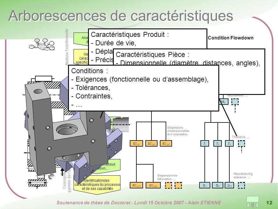 Soutenance de thèse de Doctorat - Lundi 15 Octobre 2007 - Alain ETIENNE 12 Arborescences de caractéristiques Contraint FR 1 PR 1 2 T 1 T 2 T 3 Conditi