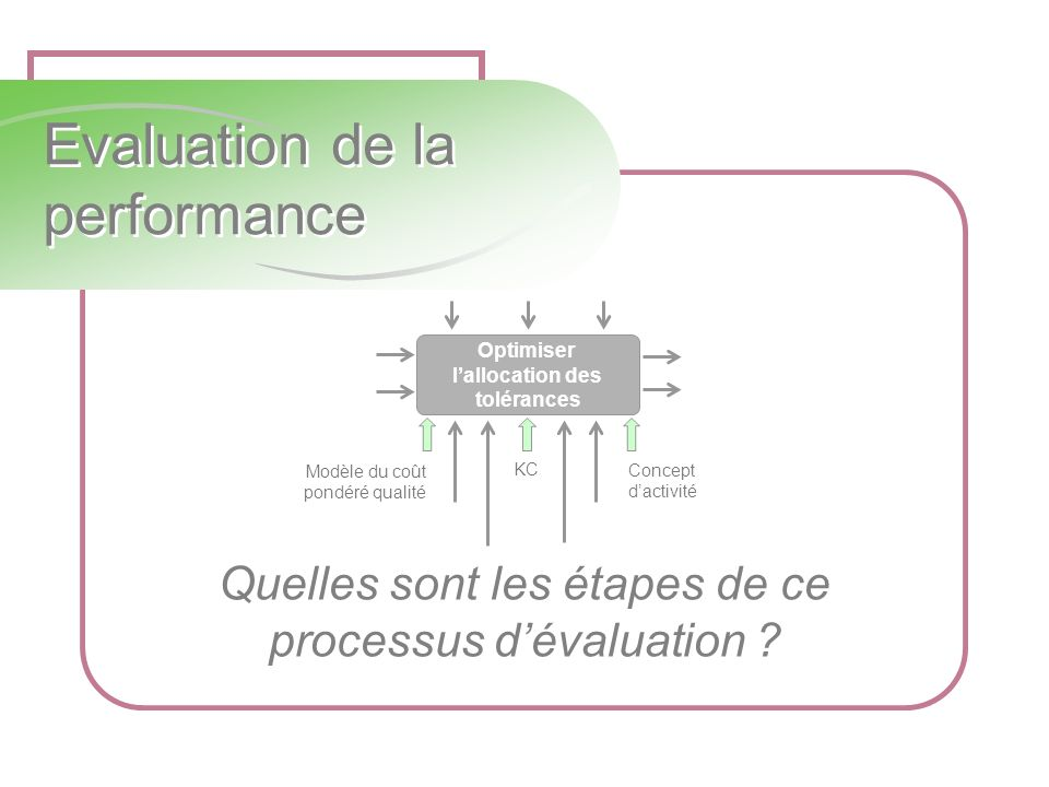 Quelles sont les étapes de ce processus dévaluation ? Evaluation de la performance Modèle du coût pondéré qualité KC Concept dactivité Optimiser lallo