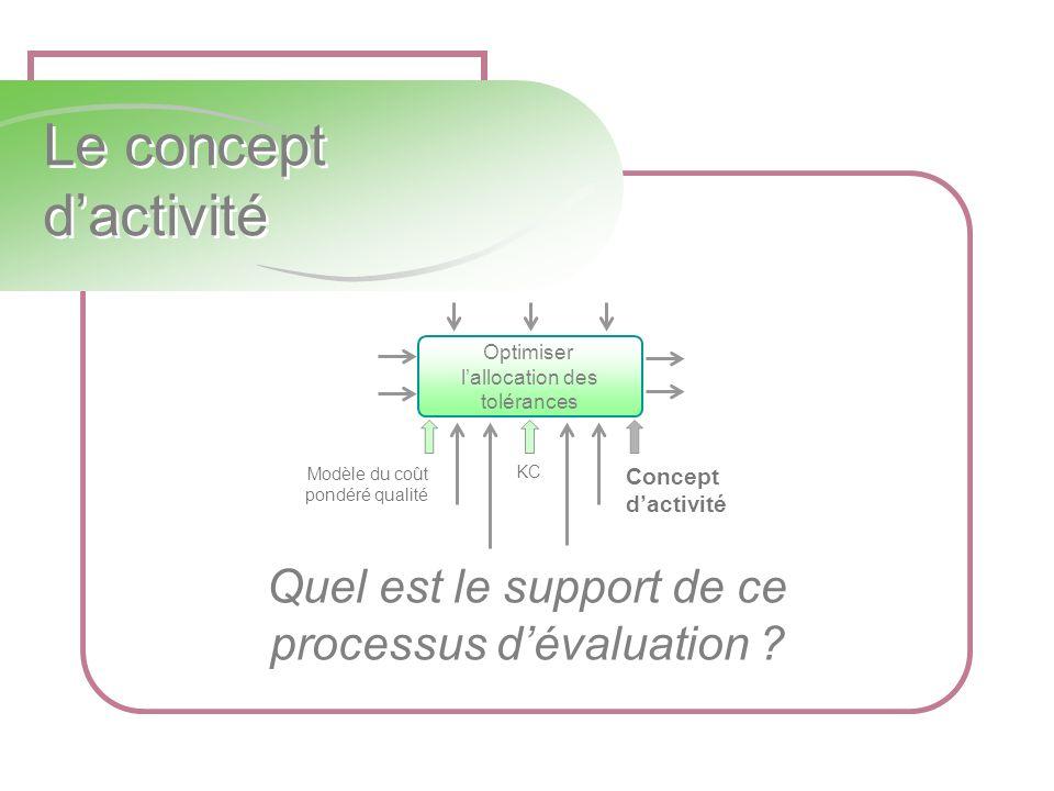 Le concept dactivité Quel est le support de ce processus dévaluation ? Modèle du coût pondéré qualité KC Concept dactivité Optimiser lallocation des t