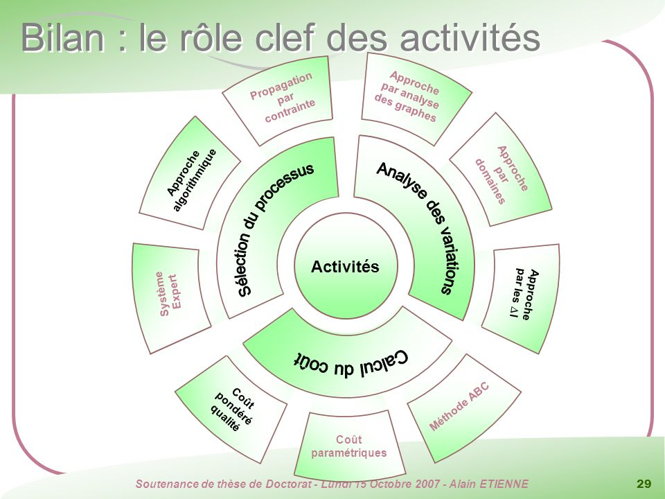 Soutenance de thèse de Doctorat - Lundi 15 Octobre 2007 - Alain ETIENNE 29 Bilan : le rôle clef des activités Approche par les l Approche par domaines