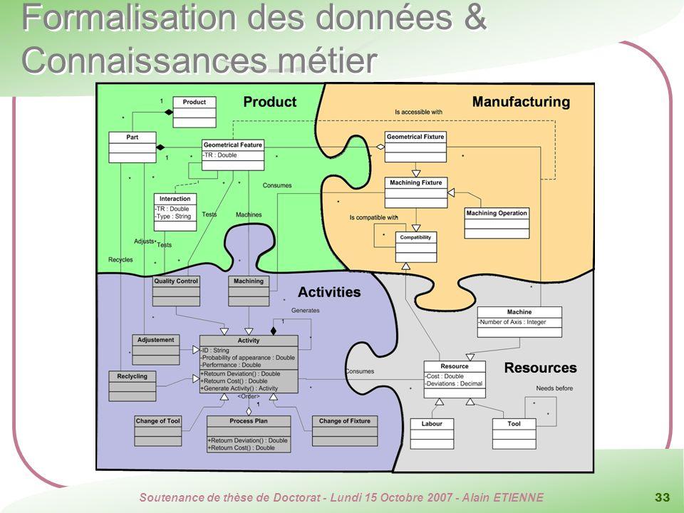 Soutenance de thèse de Doctorat - Lundi 15 Octobre 2007 - Alain ETIENNE 33 Formalisation des données & Connaissances métier