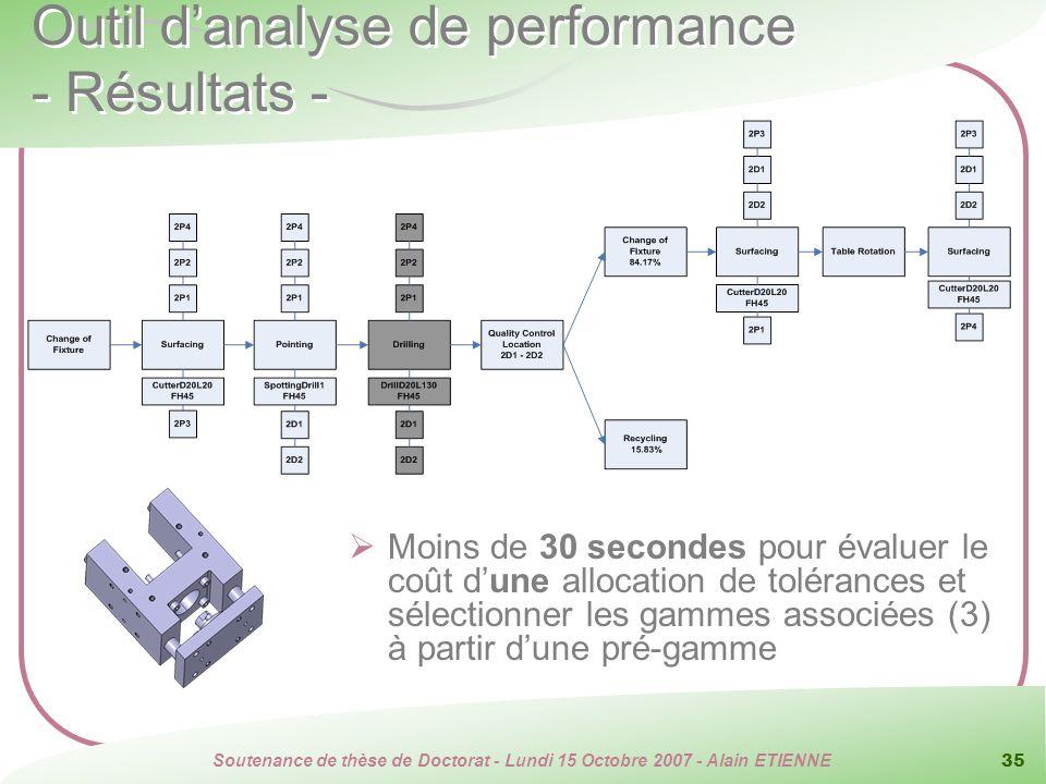 Soutenance de thèse de Doctorat - Lundi 15 Octobre 2007 - Alain ETIENNE 35 Outil danalyse de performance - Résultats - Moins de 30 secondes pour évalu