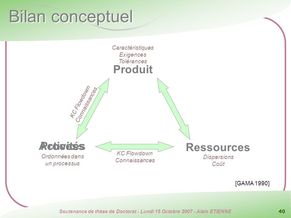 Soutenance de thèse de Doctorat - Lundi 15 Octobre 2007 - Alain ETIENNE 40 Produit Ressources Process [GAMA 1990] Bilan conceptuel Caractéristiques Ex