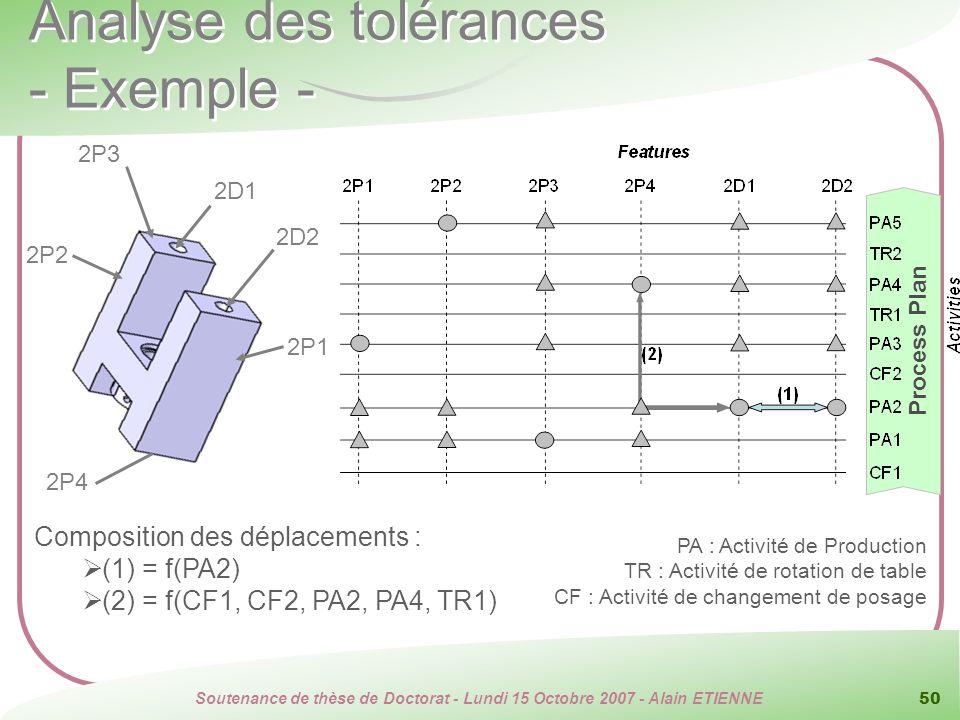 Soutenance de thèse de Doctorat - Lundi 15 Octobre 2007 - Alain ETIENNE 50 Process Plan Analyse des tolérances - Exemple - 2D2 2P3 2D1 2P2 2P1 2P4 Com
