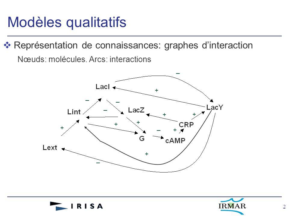 2 Modèles qualitatifs vReprésentation de connaissances: graphes dinteraction Nœuds: molécules. Arcs: interactions _ _ _ _ _ _ + + + + + + + +
