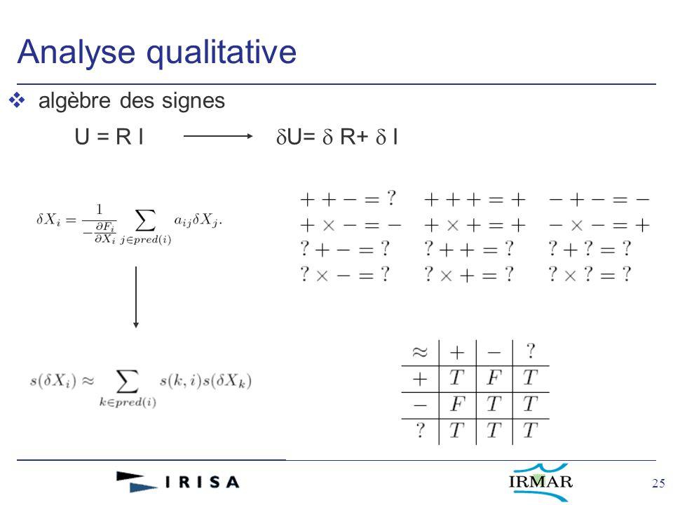 25 Analyse qualitative v algèbre des signes U = R I U= R+ I