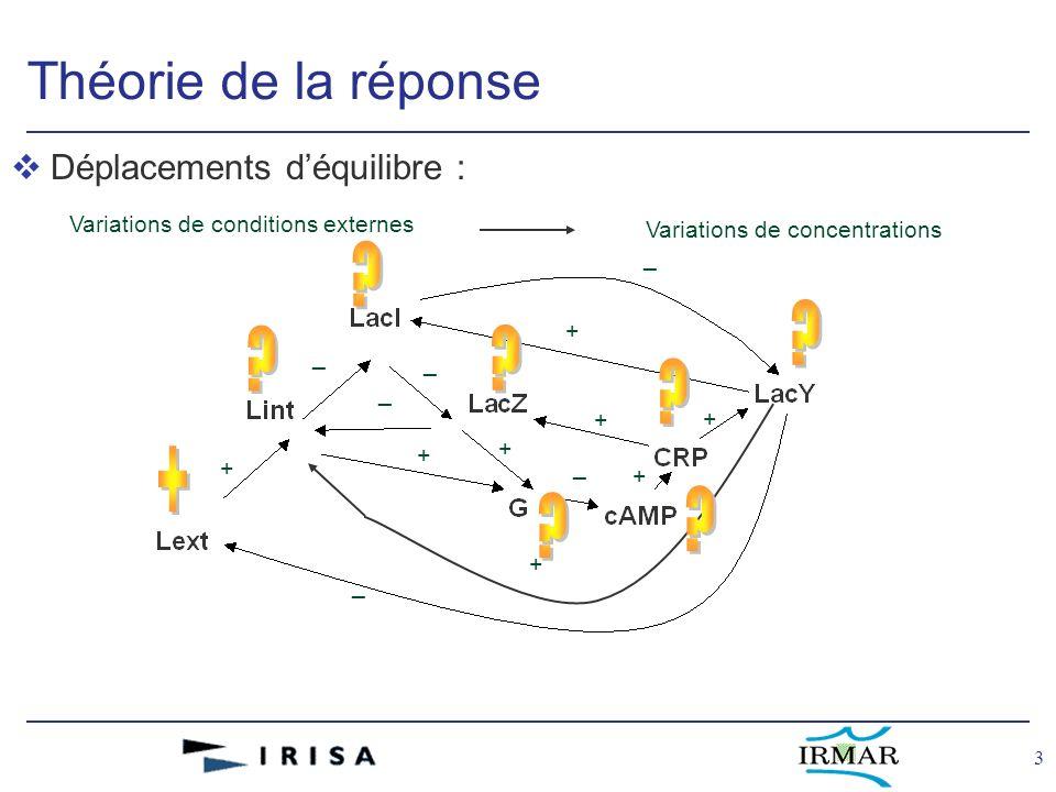 24 GARMeN: outil de support à la modélisation et la visualisation de réseaux biologiques
