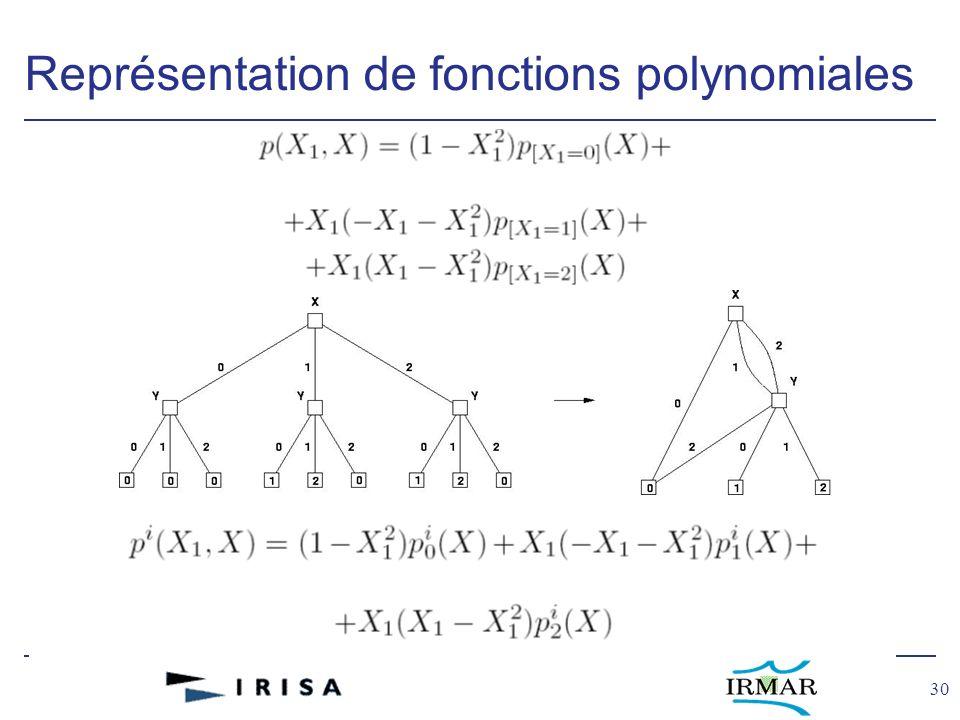 30 Représentation de fonctions polynomiales