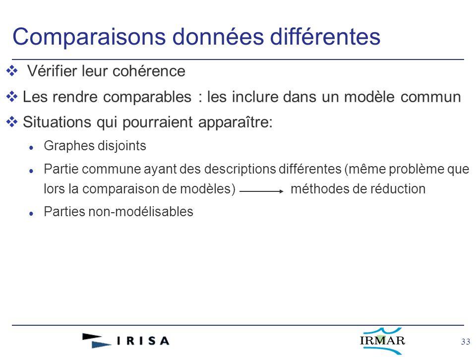 33 Comparaisons données différentes v Vérifier leur cohérence vLes rendre comparables : les inclure dans un modèle commun vSituations qui pourraient a