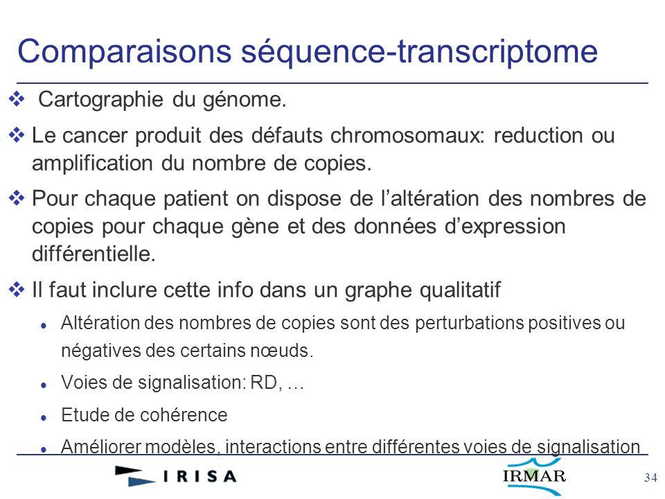 34 Comparaisons séquence-transcriptome v Cartographie du génome. vLe cancer produit des défauts chromosomaux: reduction ou amplification du nombre de