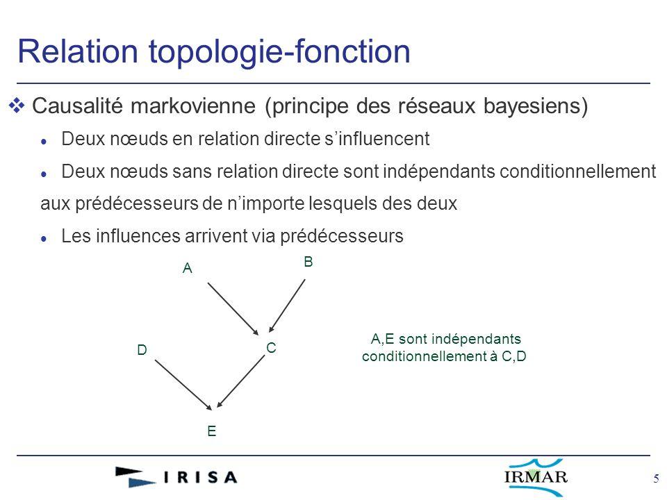 5 Relation topologie-fonction vCausalité markovienne (principe des réseaux bayesiens) l Deux nœuds en relation directe sinfluencent l Deux nœuds sans relation directe sont indépendants conditionnellement aux prédécesseurs de nimporte lesquels des deux l Les influences arrivent via prédécesseurs A B C D E A,E sont indépendants conditionnellement à C,D