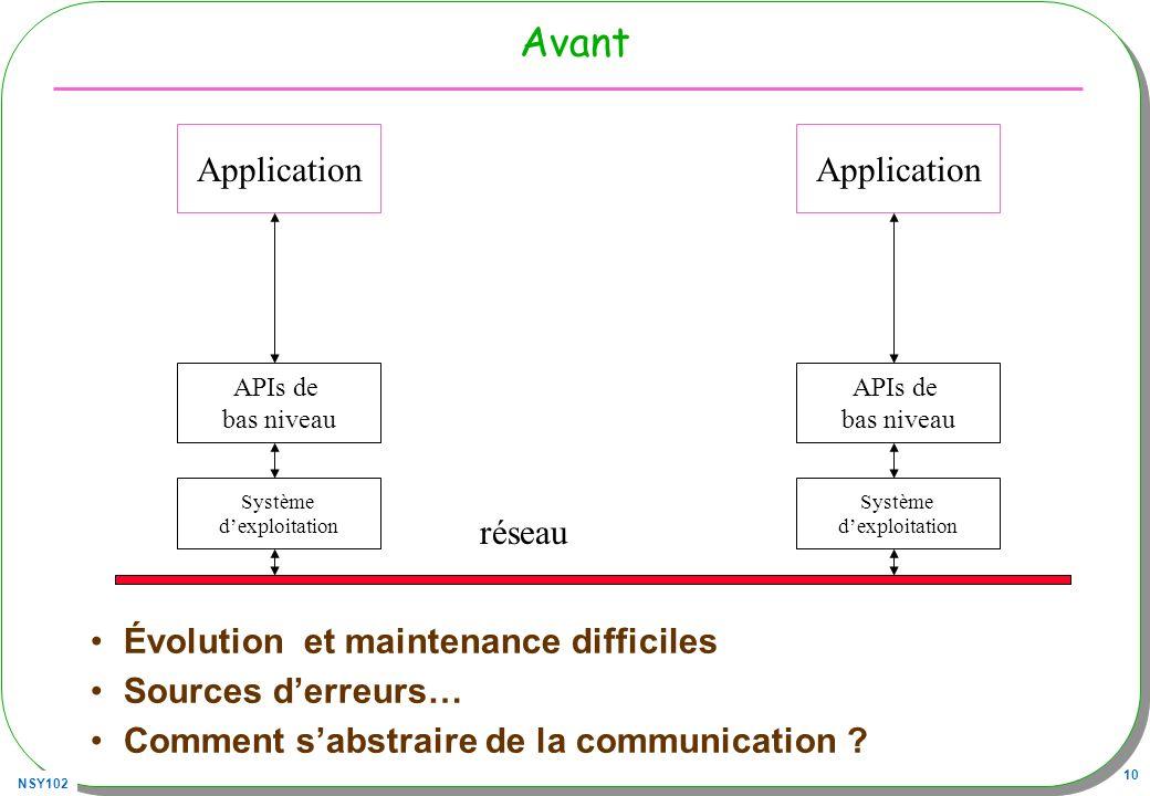 NSY102 10 Avant Évolution et maintenance difficiles Sources derreurs… Comment sabstraire de la communication ? Application Système dexploitation APIs
