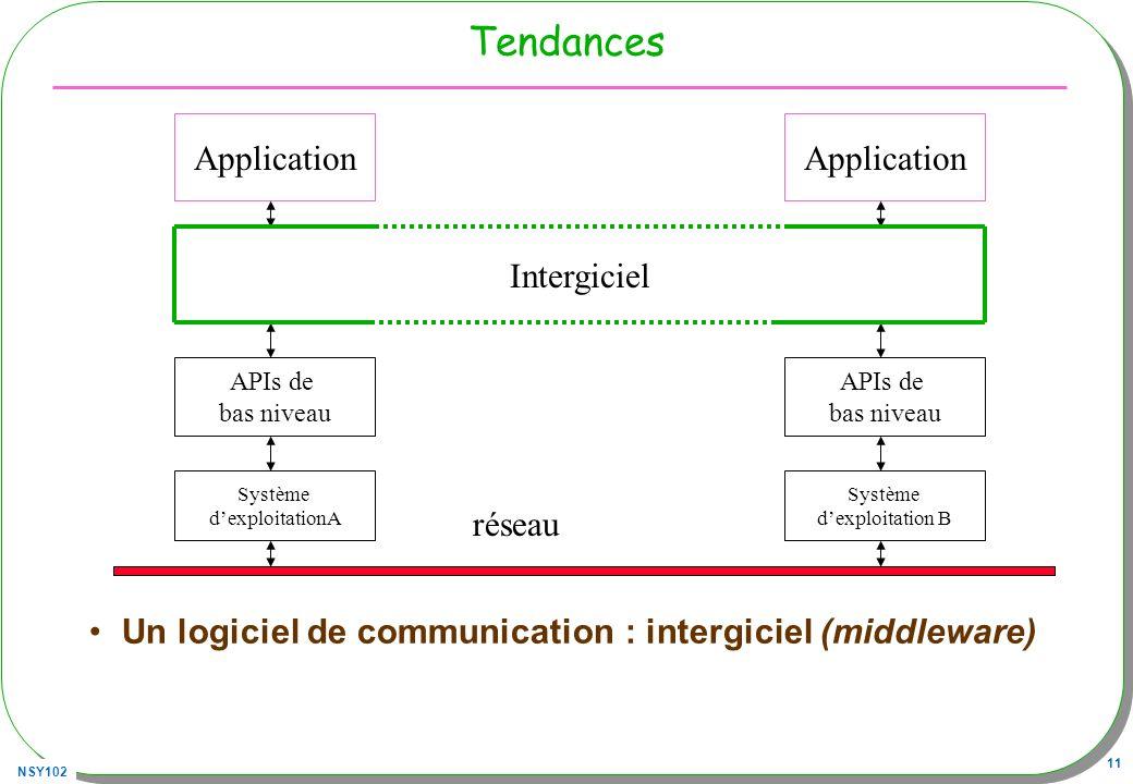 NSY102 11 Tendances Un logiciel de communication : intergiciel (middleware) Application Système dexploitationA APIs de bas niveau réseau Application S