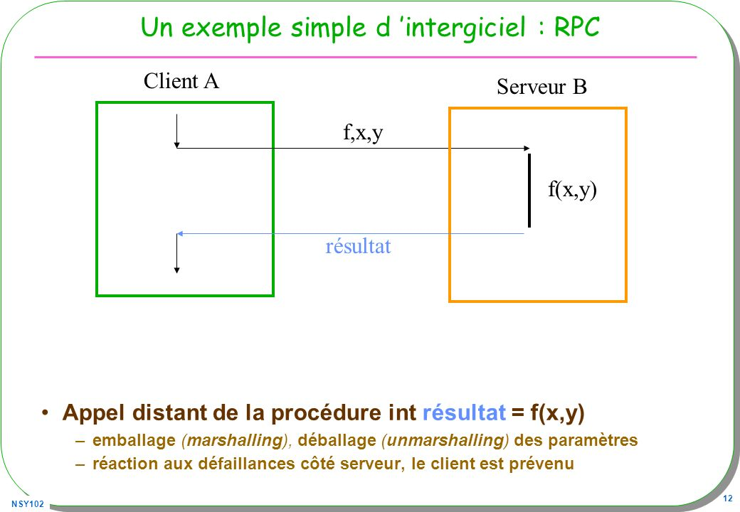 NSY102 12 Un exemple simple d intergiciel : RPC Appel distant de la procédure int résultat = f(x,y) –emballage (marshalling), déballage (unmarshalling) des paramètres –réaction aux défaillances côté serveur, le client est prévenu Client A Serveur B f(x,y) résultat f,x,y