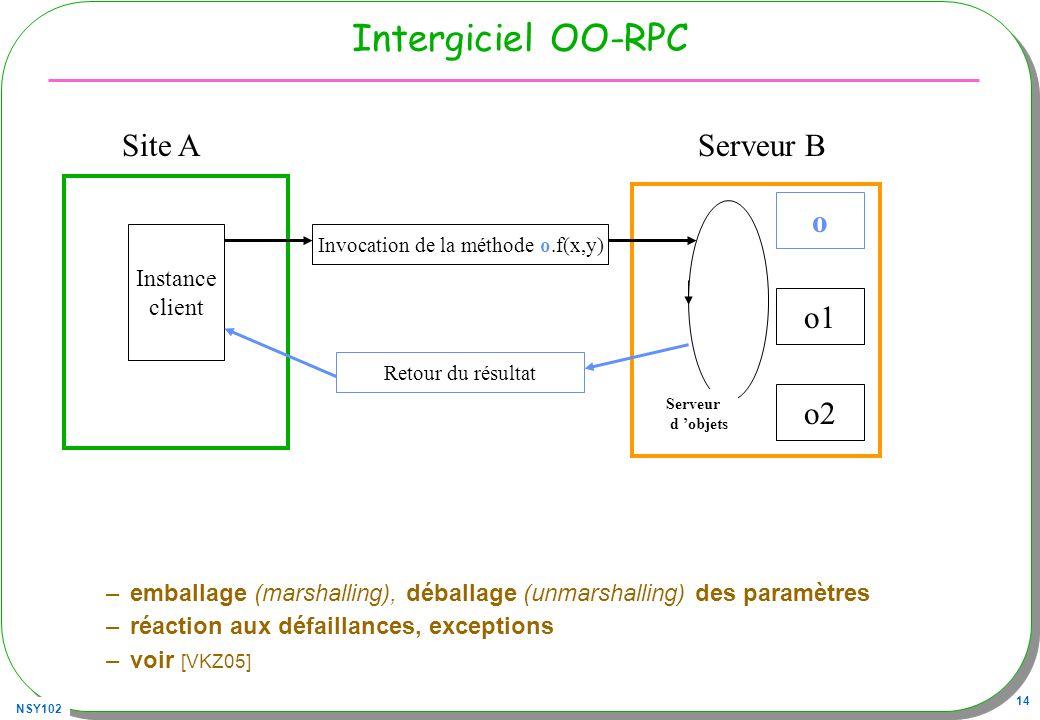 NSY102 14 Intergiciel OO-RPC –emballage (marshalling), déballage (unmarshalling) des paramètres –réaction aux défaillances, exceptions –voir [VKZ05] S