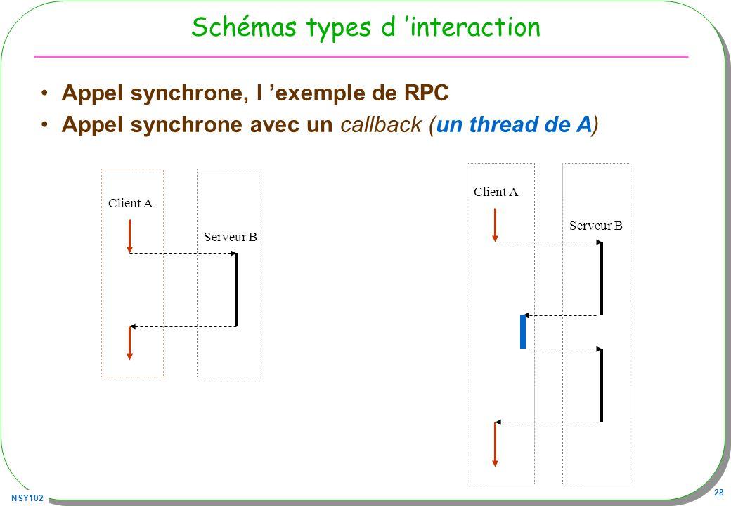 NSY102 28 Schémas types d interaction Appel synchrone, l exemple de RPC Appel synchrone avec un callback (un thread de A) Serveur B Client A Serveur B