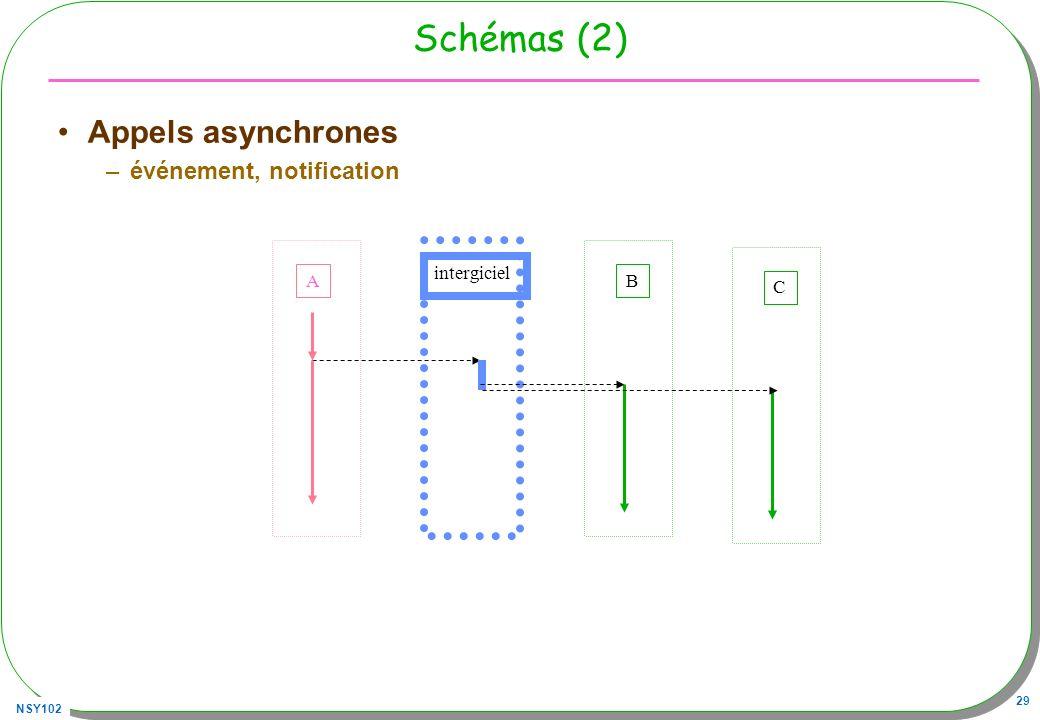NSY102 29 Schémas (2) Appels asynchrones –événement, notification A intergiciel B C