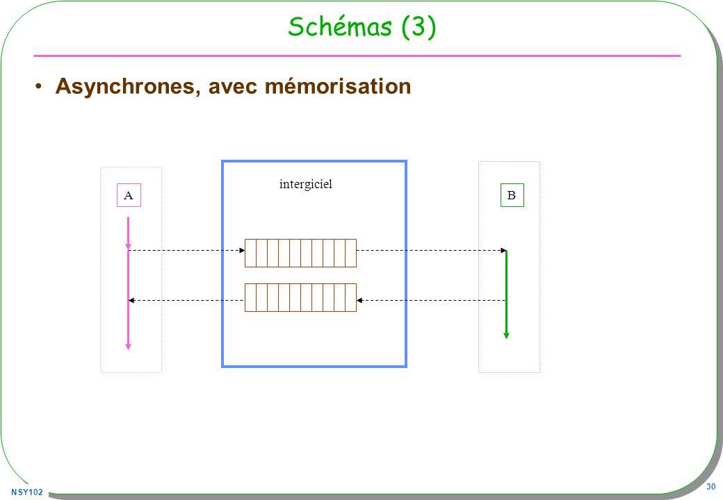 NSY102 30 Schémas (3) Asynchrones, avec mémorisation AB intergiciel