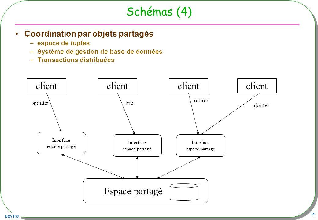 NSY102 31 Schémas (4) Coordination par objets partagés –espace de tuples –Système de gestion de base de données –Transactions distribuées client Inter