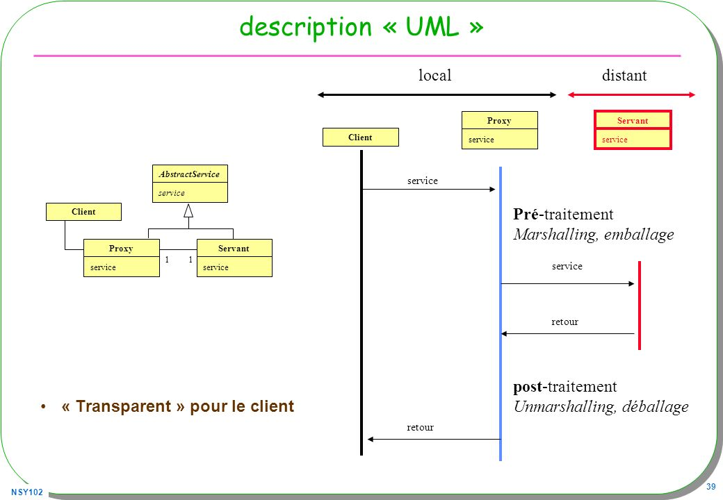 NSY102 39 description « UML » « Transparent » pour le client 11 Proxy service Servant service AbstractService service Client service Proxy service Servant service retour local distant Pré-traitement Marshalling, emballage post-traitement Unmarshalling, déballage
