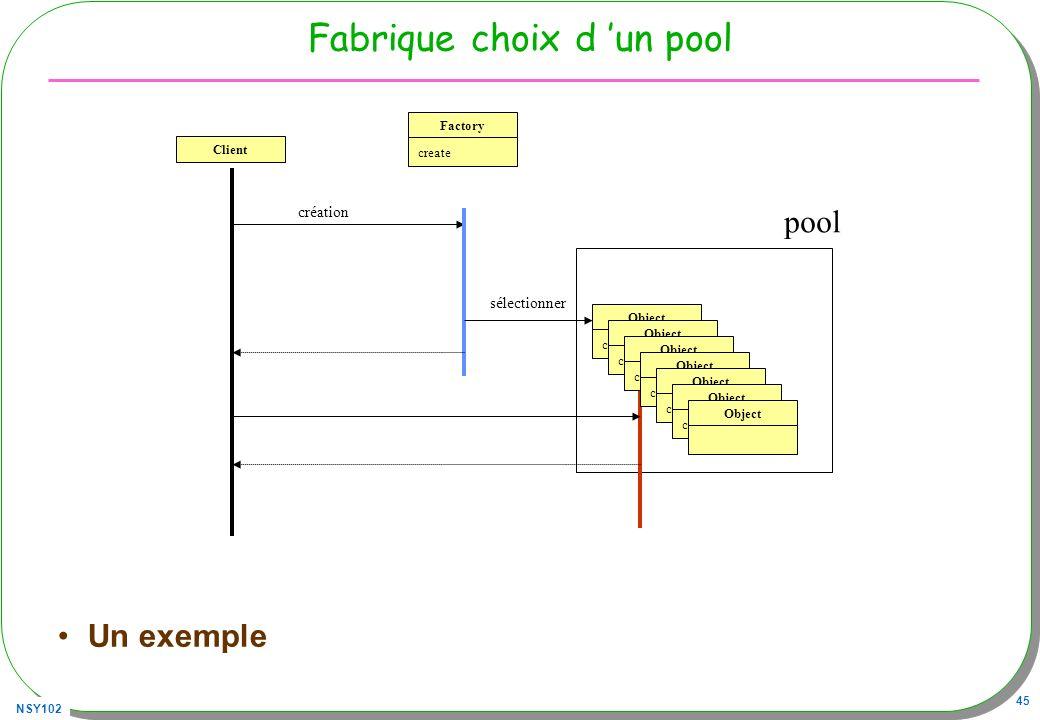NSY102 45 Fabrique choix d un pool Un exemple Client création Factory create Object create sélectionner Object create Object create Object create Obje