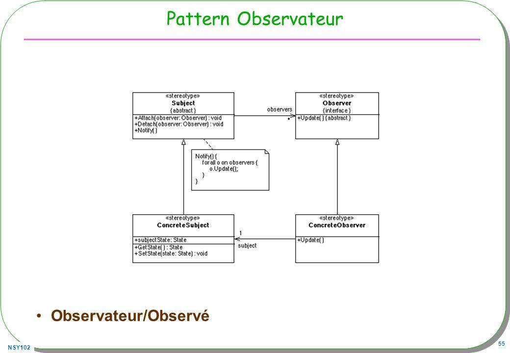 NSY102 55 Pattern Observateur Observateur/Observé