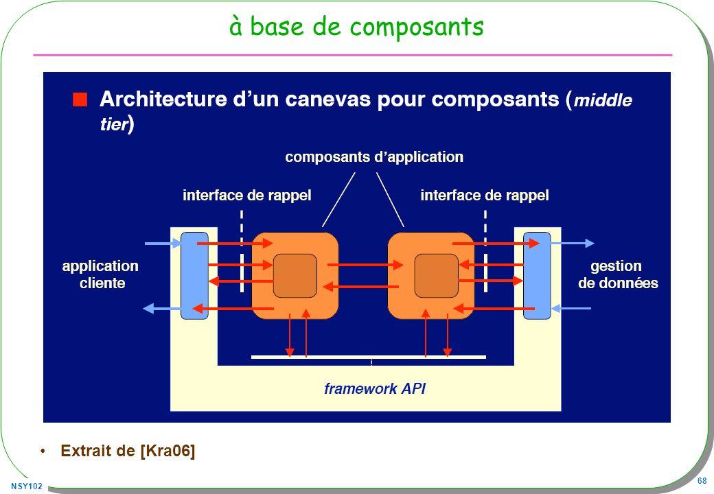 NSY102 68 à base de composants Extrait de [Kra06]