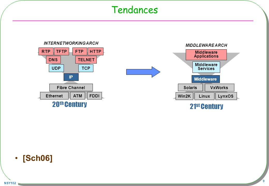 NSY102 9 Tendances [Sch06] RTP DNS HTTP UDPTCP IP TELNET EthernetATMFDDI Fibre Channel FTP INTERNETWORKING ARCH TFTP 20 th Century Win2KLinuxLynxOS Solaris VxWorks Middleware Services Middleware Applications MIDDLEWARE ARCH 21 st Century