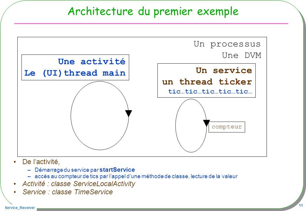 Service_Receiver 11 Architecture du premier exemple De lactivité, –Démarrage du service par startService –accès au compteur de tics par lappel dune mé