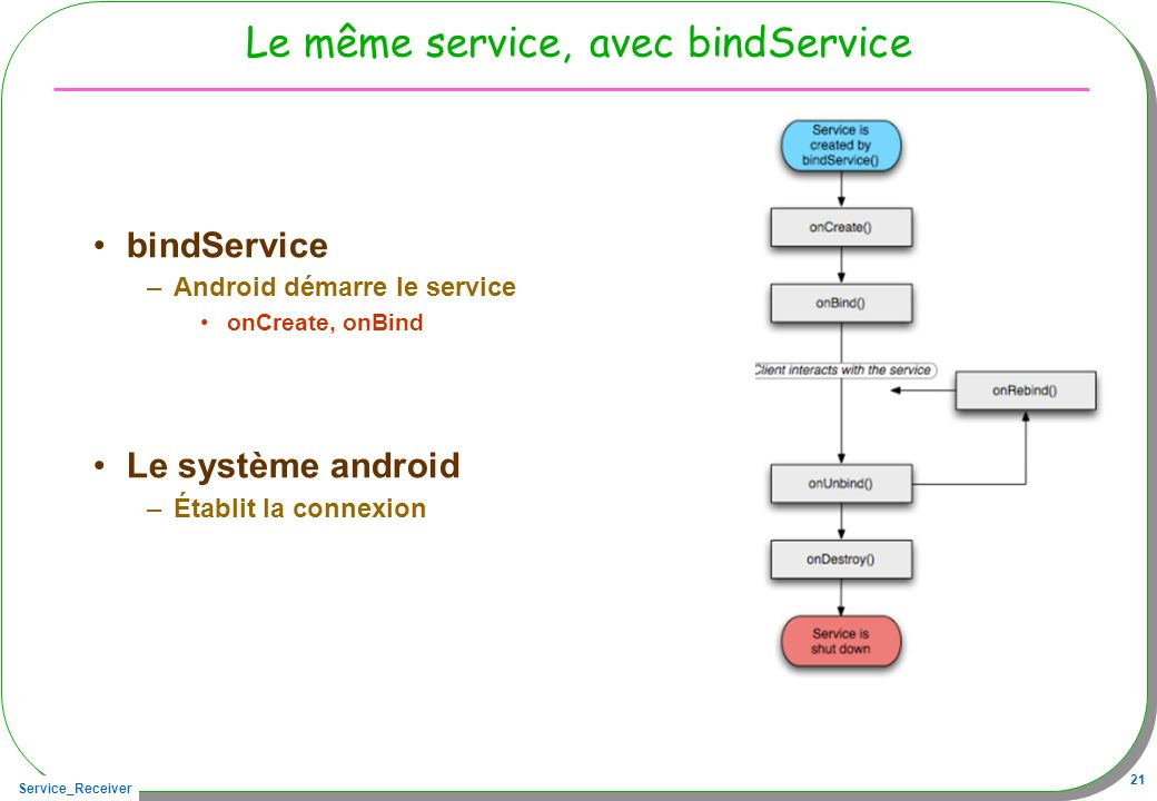 Service_Receiver 21 Le même service, avec bindService bindService –Android démarre le service onCreate, onBind Le système android –Établit la connexio