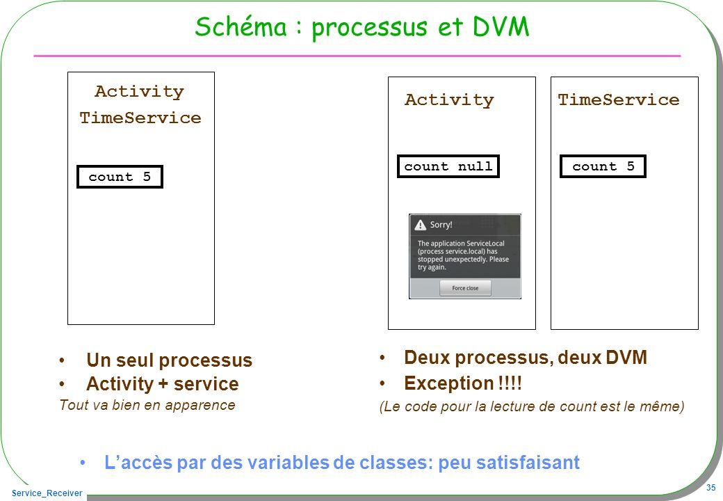 Service_Receiver 35 Schéma : processus et DVM Un seul processus Activity + service Tout va bien en apparence Deux processus, deux DVM Exception !!!! (