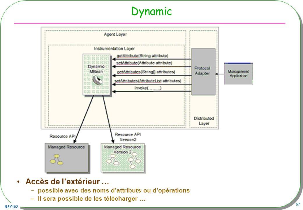 NSY102 57 Dynamic Accès de lextérieur … –possible avec des noms dattributs ou dopérations –Il sera possible de les télécharger …