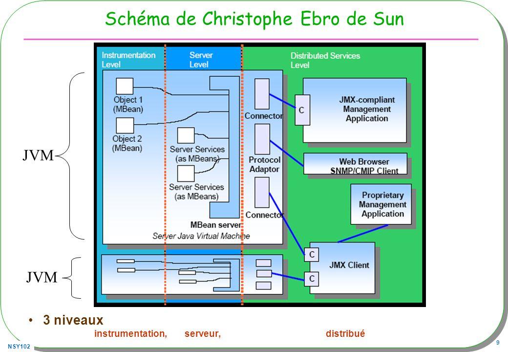 NSY102 20 Agent : SensorAgent public class SensorAgent{ private MBeanServer mbs; public SensorAgent(){ try{ mbs = ManagementFactory.getPlatformMBeanServer(); ObjectName name = new ObjectName( SensorAgent:name=Sensor1 ); Sensor mbean = new Sensor(2000); // création du mbean mbs.registerMBean(mbean, name); // enregistrement }catch(Exception e){ …} } public static void main(String[] args)throws Exception{ SensorAgent agent = new SensorAgent();