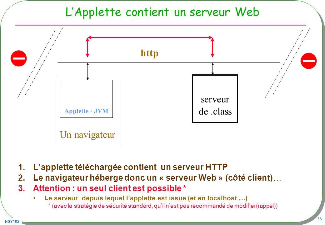 NSY102 36 LApplette contient un serveur Web 1.Lapplette téléchargée contient un serveur HTTP 2.Le navigateur héberge donc un « serveur Web » (côté client)… 3.Attention : un seul client est possible * Le serveur depuis lequel lapplette est issue (et en localhost …) * (avec la stratégie de sécurité standard, quil nest pas recommandé de modifier(rappel)) serveur de.class Un navigateur Applette / JVM http
