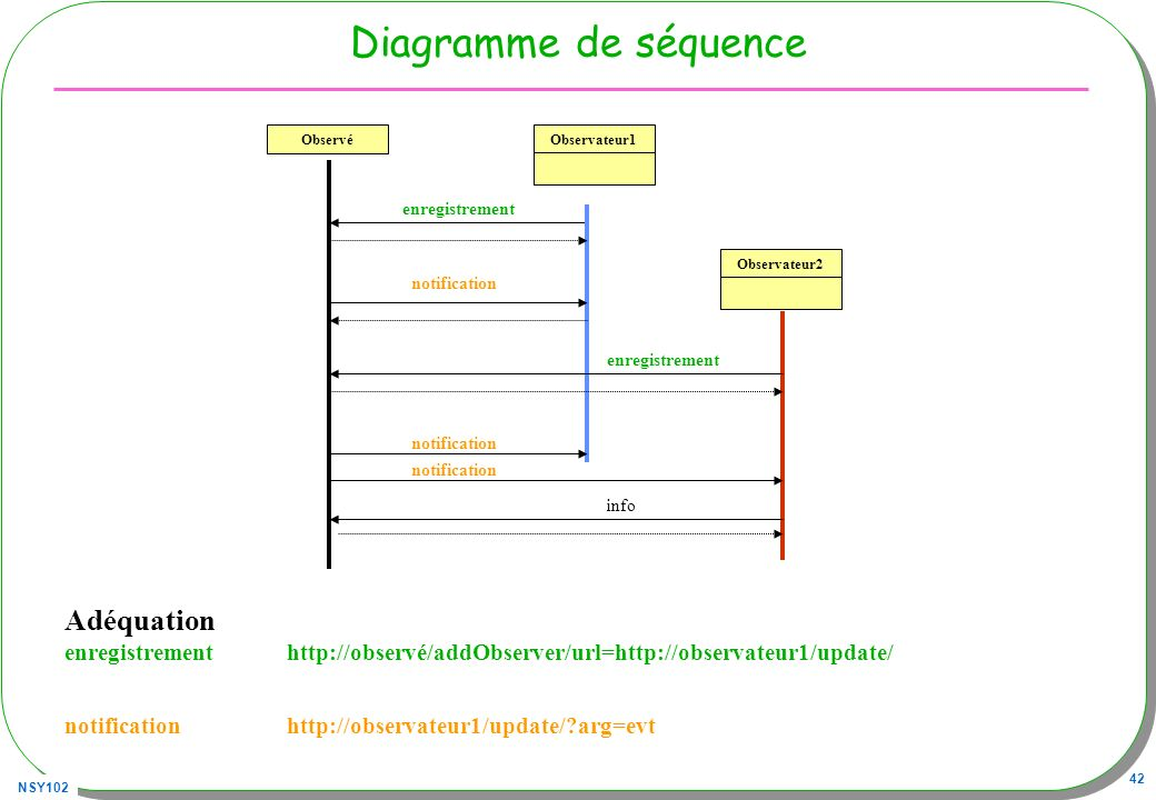 NSY102 42 Diagramme de séquence Observé enregistrement Observateur1Observateur2 enregistrement notification info Adéquation enregistrement http://obse