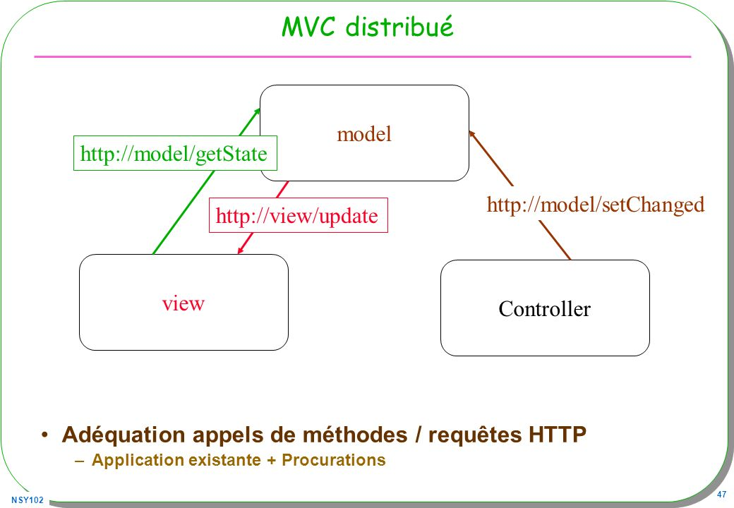NSY102 47 MVC distribué Adéquation appels de méthodes / requêtes HTTP –Application existante + Procurations model view Controller http://model/setChan