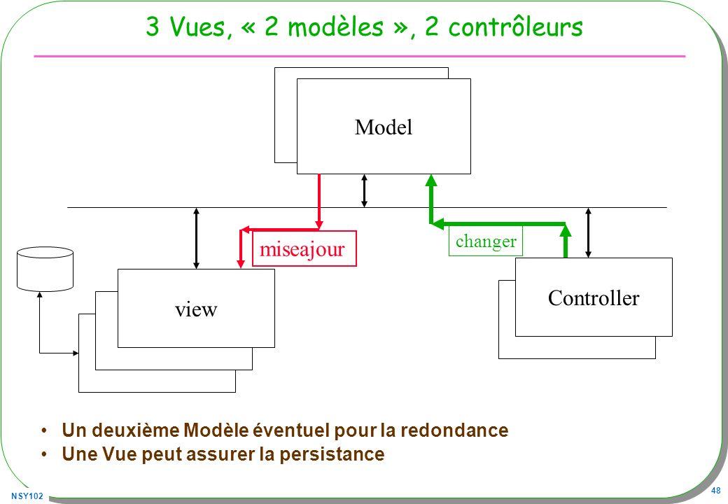 NSY102 48 3 Vues, « 2 modèles », 2 contrôleurs Un deuxième Modèle éventuel pour la redondance Une Vue peut assurer la persistance Modele Controller view Model changer miseajour
