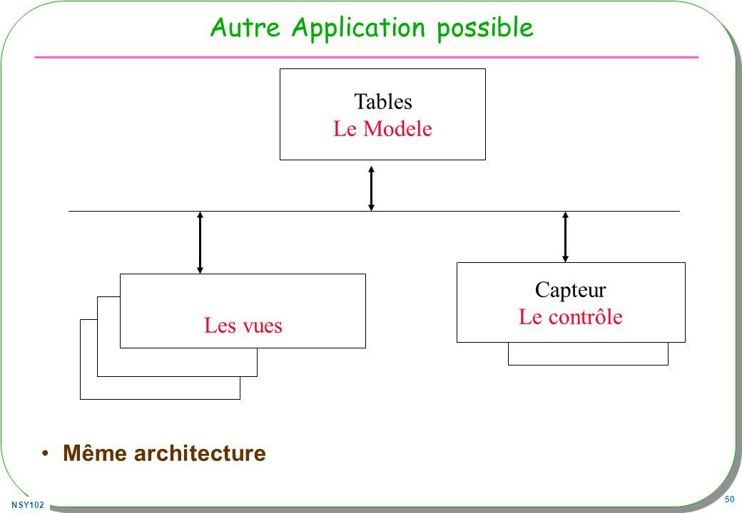 NSY102 50 Autre Application possible Même architecture Tables Le Modele Capteur Le contrôle Les vues