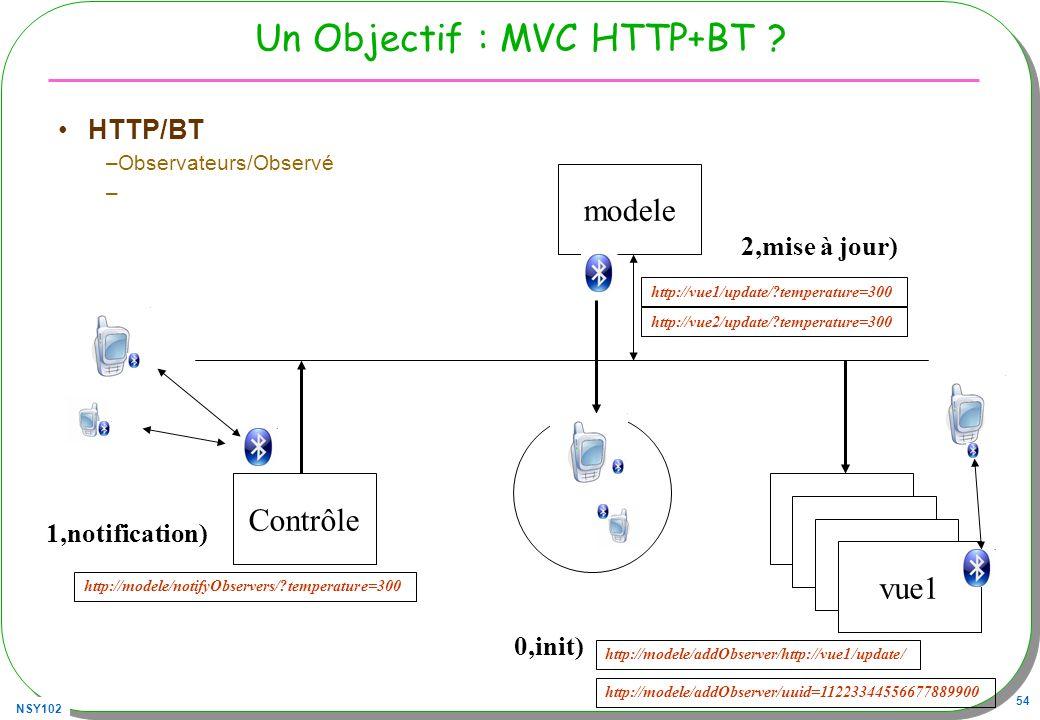 NSY102 54 Un Objectif : MVC HTTP+BT .