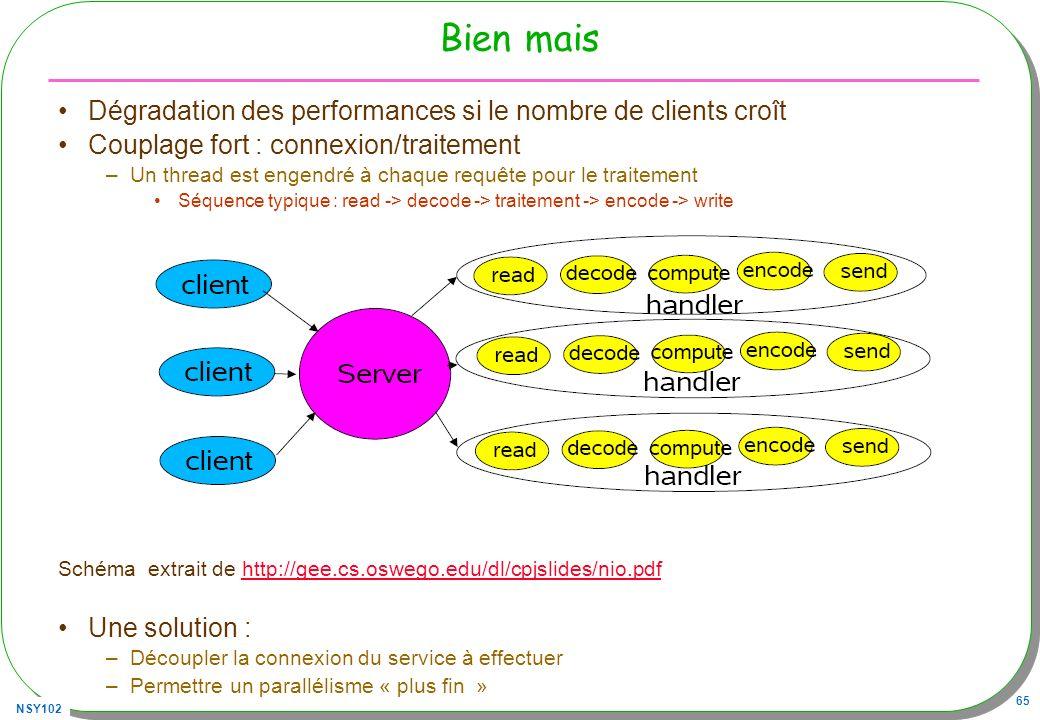 NSY102 65 Bien mais Dégradation des performances si le nombre de clients croît Couplage fort : connexion/traitement –Un thread est engendré à chaque requête pour le traitement Séquence typique : read -> decode -> traitement -> encode -> write Schéma extrait de http://gee.cs.oswego.edu/dl/cpjslides/nio.pdfhttp://gee.cs.oswego.edu/dl/cpjslides/nio.pdf Une solution : –Découpler la connexion du service à effectuer –Permettre un parallélisme « plus fin »