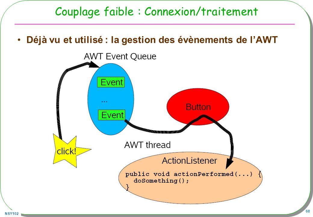 NSY102 68 Couplage faible : Connexion/traitement Déjà vu et utilisé : la gestion des évènements de lAWT