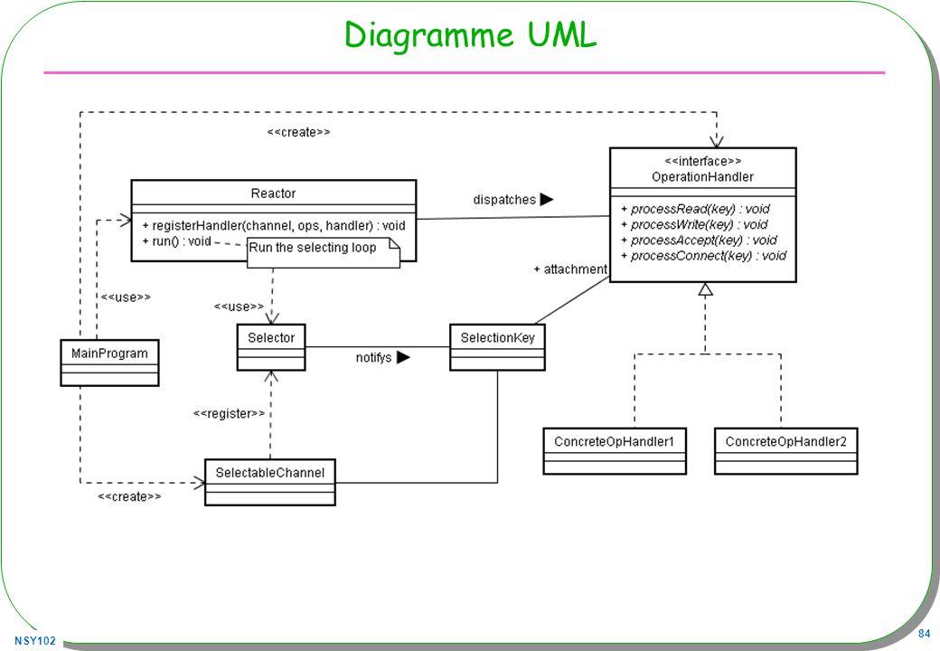 NSY102 84 Diagramme UML