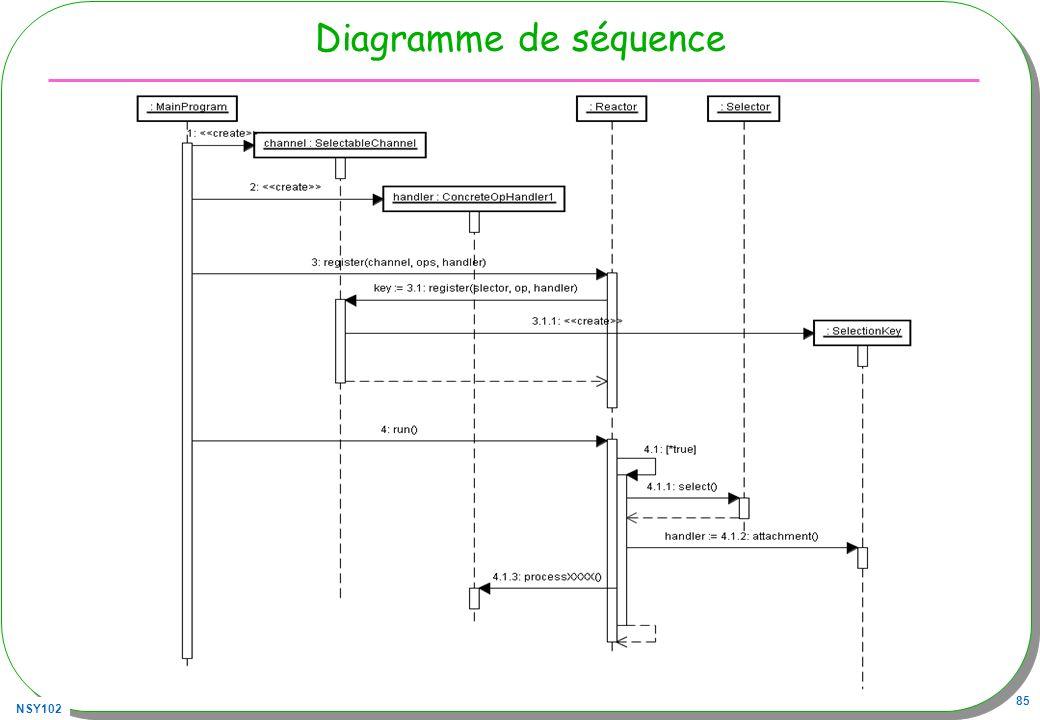 NSY102 85 Diagramme de séquence